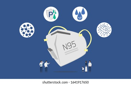 Infographic illustration about N95 mask for dust protection, Prevent virus, Flat design