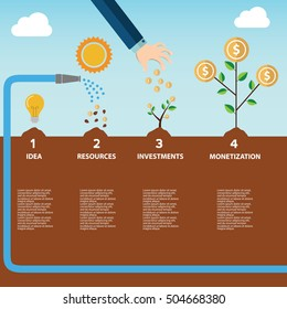 Infographic illustration of investment with money tree in four steps. Text outlined free font Source Sans monetization.