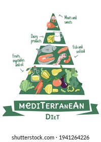 Infographic mediterrane diet pyramid in flat design. Healthy lifestyle infographic chat. Data information about healthy balanced food.