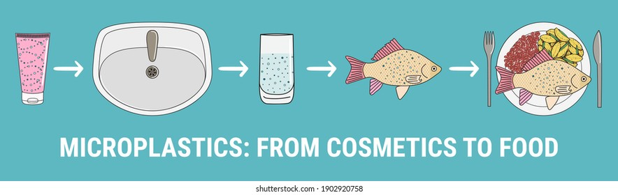 Infographic of microplastics in cosmetics. Micro beads in water from mismanaged plastic waste. Marine and ocean plastic pollution. Global environmental problems. Hand drawn vector illustration.