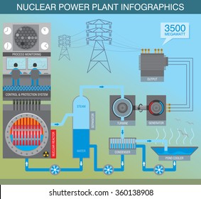 Infographic scheme about the principle of work of nuclear power plant