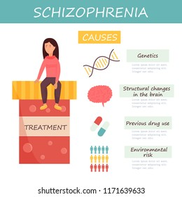 Infographic set of schizophrenia causes. Collection of icons, medical poster