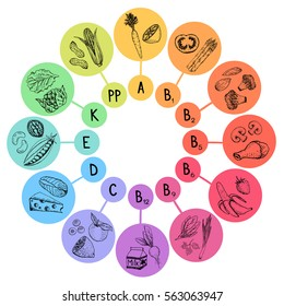 Infographic - Vitamines A, B, C, D, E, K, PP in product. Healthy lifestyle and diet vector concept. Hand drawn vegetable, fruit, meat, milk products illustrations.