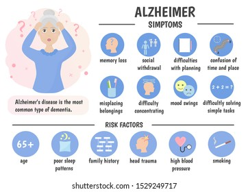 Infographics Alzheimer's disease. Symptoms and risk factors. Older people. Vector illustration.