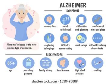 Infographics Alzheimer's disease. Symptoms and risk factors. Older people. Vector illustration.