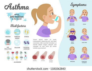 Infographics of asthma. Illustration of a cute girl with an inhaler. Symptoms of the disease, risk factors and statistics. The concept of bronchus and lung disease.