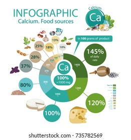 """Infographics """"Calcium. Food sources"""". Top 10 foods rich in calcium. Pie chart. Organic food. Healthy lifestyle"""