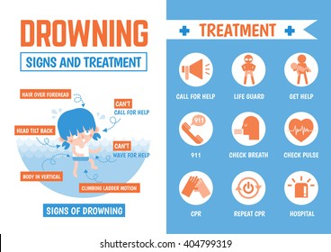 infographics cartoon character about drowning signs and treatment