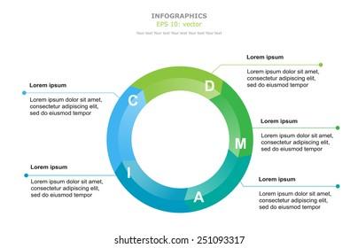 Infographics as a Circle