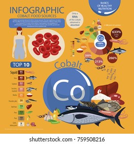 "Infographics ""cobalt. Food sources."" Foods with the maximum cobalt content. Pie chart, top 10 natural organic products. Fundamentals of healthy eating."