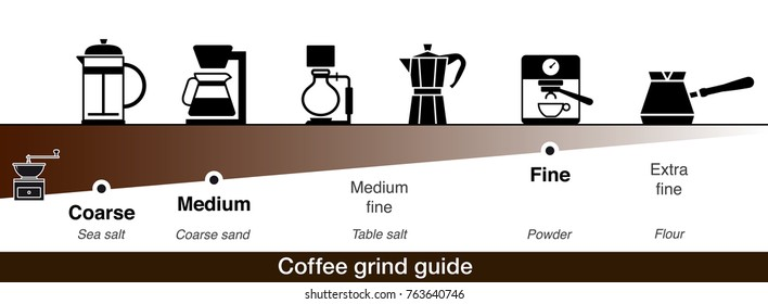 Infographics of coffee grind guide. Vector illustration.