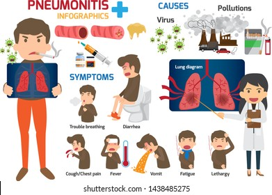 Infographics, content for healthcare in the concepts and symptoms of lung cancer, risk factors, prevention / treatment of vector diseases, pneumonia health and medical vector illustration. x-ray