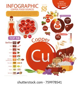"""Infographics """"copper. Food sources."""" Foods with the maximum copper content. Pie chart, top 10 natural organic products. Fundamentals of healthy eating."""