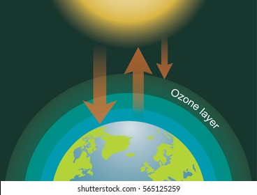 Infographics design with environment in nature global warming Illegal pollution Destroying Green Environment and earth with broken ozone layer
