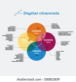 Infographics digital channels: color diagram of the four overlapping circles with footnotes on the sides in flat style.