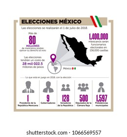 Infographics elecciones Mexico 2018, Mexico Elections 2018 spanish text