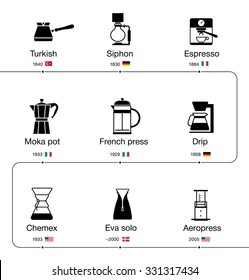 Infographics evolutions methods of brewing coffee