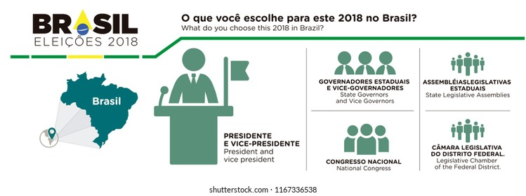 Infographics of how to vote in Brazil. Brazil Elections 2018. What do you choose this 2018 in Brazil?