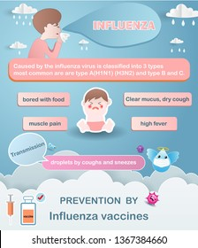 Infographics influenza virus. The kid boy sick influenza. Prevention and symptom of disease by influenza vaccine. Cartoons of type A (H1N1, H3N2), B and C virus, diagnostics. Vector illustration