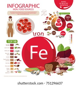 Infographics. Iron. Food sources and influence on human health.