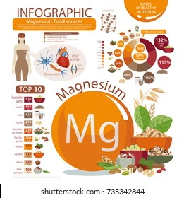"Infographics ""Magnesium. Food sources."" Pie chart, percent of daily allowance, top 10 food products. Organic food. Healthy lifestyle."