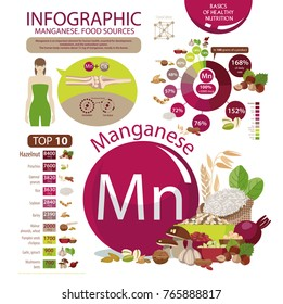 "Infographics ""Manganese. Food sources."" The content of manganese in natural organic products, graphs, diagrams. Influence on human health. Basics of a healthy lifestyle and nutrition."