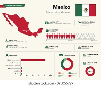 Infographics of Mexico