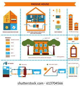 Infographics passive house. Supply and exhaust ventilation with heat recovery. Solar water heater. Heat pump. Heat sources: people, appliances, alternative energy sources Color scheme.