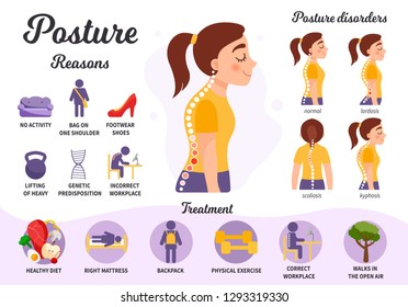 Infographics of posture disorders. Causes of the disease, treatment. Types of posture.