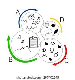 Infographics: psychological test results. Studies of the brain. Herrmann Brain Dominance Instrument (HBDI)