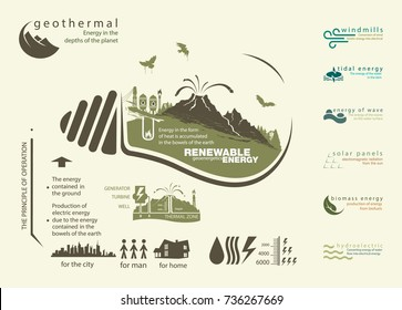 infographics renewable source of geothermal energy and operation