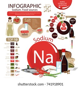 "Infographics ""Sodium. Food sources."" Foods with the maximum sodium content. Pie chart, top 10 natural organic products. Fundamentals of healthy eating."