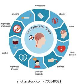 Infographics for stroke. Stroke risk factors. Vector illustration.