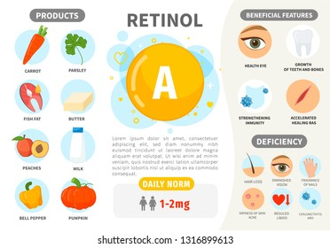 Infographics Vitamin A. Products containing vitamin. Daily norm. Symptoms of deficiency. Vector medical poster.