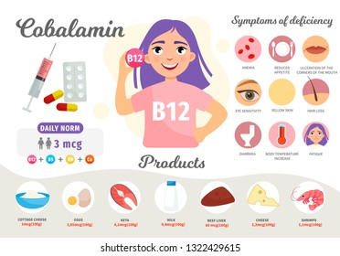 Infographics Vitamin B12. Products containing vitamin. Symptoms of deficiency. Vector medical poster. Illustration of cartoon cute girl.