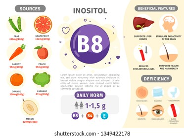 Infographics Vitamin B8. Products containing vitamin. Daily norm. Symptoms of deficiency. Vector medical poster.