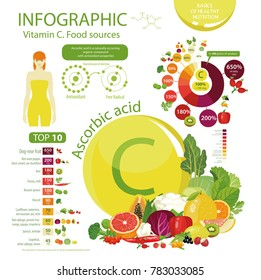 "Infographics ""Vitamin C or Ascorbic acid., Food sources."" Top 10 natural organic vegetables, fruits and berries with the maximum content of vitamin C. The daily rate, pie chart."