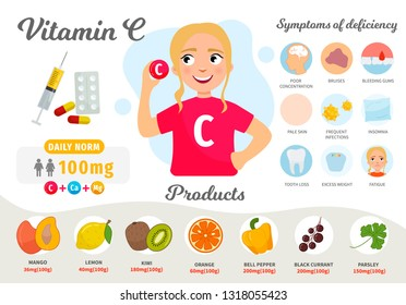 Infographics Vitamin C. Products containing vitamin. Symptoms of deficiency. Vector medical poster. Illustration of cartoon cute girl.