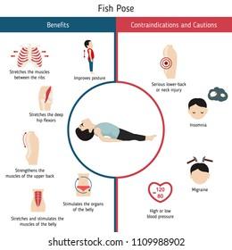 Infographics of yoga pose. Benefits and Contraindications of Fish Yoga Pose. Cartoon style illustration isolated on white background.