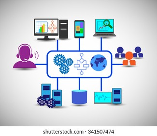 Information technology and integration of enterprise applications, database, monitoring systems access through Mobile, laptop. This also represents call center, Customers connecting support engineer.