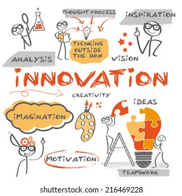 Innovation concept. Chart with keywords  and hand-drawn figures