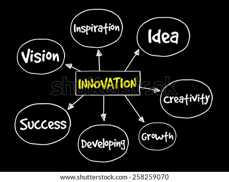 Innovation Solutions Mind Map Business Concept Stock Vector Royalty