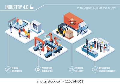 Innovative contemporary smart industry: product design, automated production line, delivery and distribution with people, robots and machinery: industry 4.0 infographic