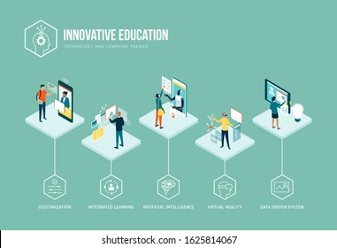 Innovative education trends infographic: personalization, integrated learning, AI, VR and data driven systems
