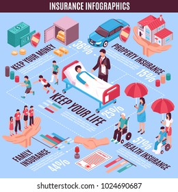 Insurance infographics isometric layout with property money family life health keeping sections vector illustration