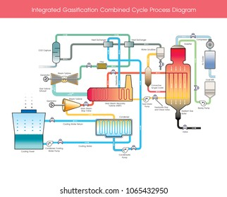 Integrated Gasification Combined Cycle Process Diagram. Illustration.