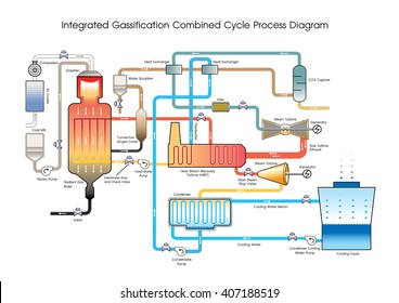An integrated gasification combined cycle  is a technology that uses a high pressure gasifier to turn coal and other carbon based fuels into pressurized gas-synthesis gas (syngas).