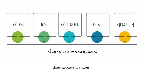 Integration management. Project management concept.