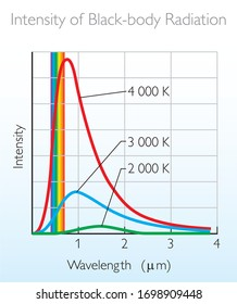Intensity of blackbody radiation graphic - Wien's Displacement Law / Physics Education Ilustration Vector