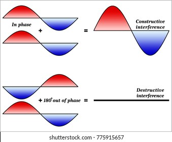 Interference and Phase